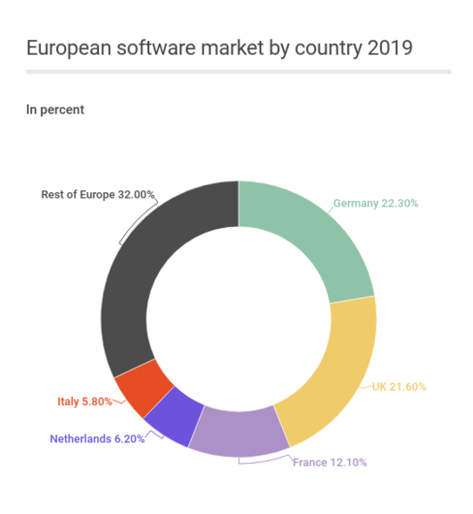 european-softmarket-and-place-of-germany