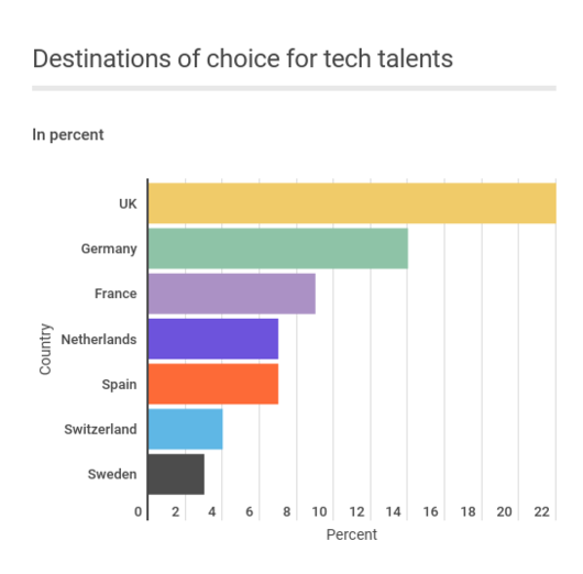 tech-talents-destination