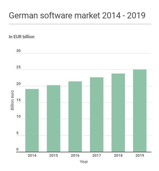 german-softmarket