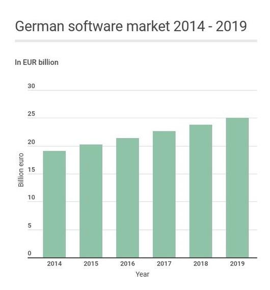 german-softmarket